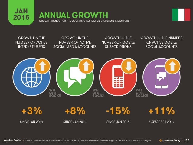 We Are Social @wearesocialsg • 167 JAN 2015 ANNUAL GROWTH GROWTH IN THE NUMBER OF ACTIVE INTERNET USERS GROWTH IN THE NUMB...