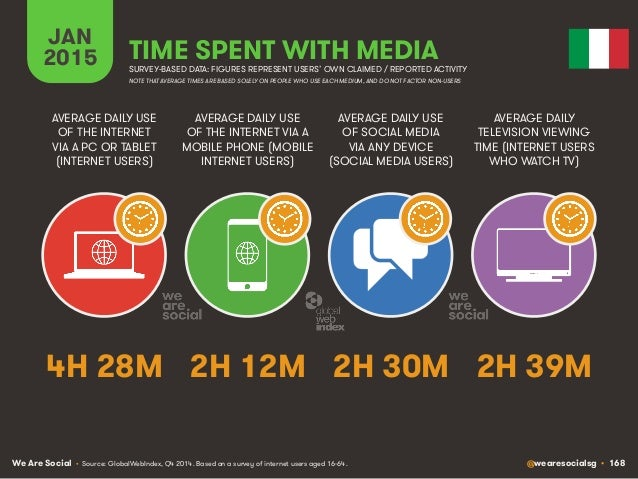 We Are Social @wearesocialsg • 168 JAN 2015 TIME SPENT WITH MEDIA SURVEY-BASED DATA: FIGURES REPRESENT USERS' OWN CLAIMED ...