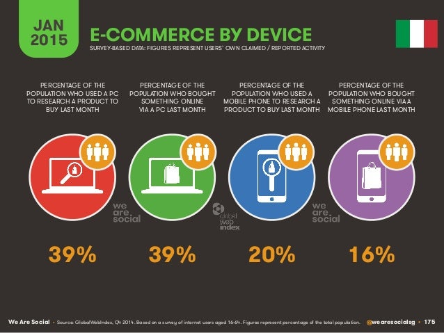 We Are Social @wearesocialsg • 175 JAN 2015 E-COMMERCE BY DEVICE PERCENTAGE OF THE POPULATION WHO USED A PC TO RESEARCH A ...