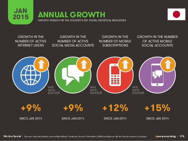 We Are Social @wearesocialsg • 178 JAN 2015 ANNUAL GROWTH GROWTH IN THE NUMBER OF ACTIVE INTERNET USERS GROWTH IN THE NUMB...