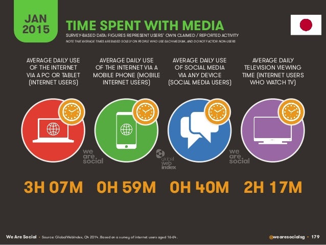 We Are Social @wearesocialsg • 179 JAN 2015 TIME SPENT WITH MEDIA SURVEY-BASED DATA: FIGURES REPRESENT USERS' OWN CLAIMED ...