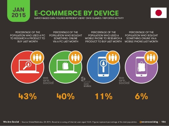 We Are Social @wearesocialsg • 186 JAN 2015 E-COMMERCE BY DEVICE PERCENTAGE OF THE POPULATION WHO USED A PC TO RESEARCH A ...