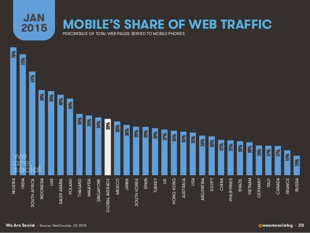 We Are Social @wearesocialsg • 20 MOBILE'S SHARE OF WEB TRAFFIC JAN 2015 PERCENTAGE OF TOTAL WEB PAGES SERVED TO MOBILE PH...