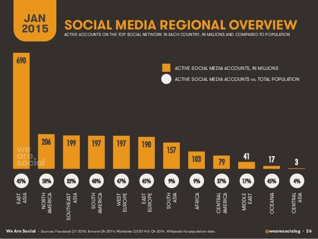 We Are Social @wearesocialsg • 26 SOCIAL MEDIA REGIONAL OVERVIEW JAN 2015 • Sources: Facebook Q1 2015; Tencent Q4 2014; VK...