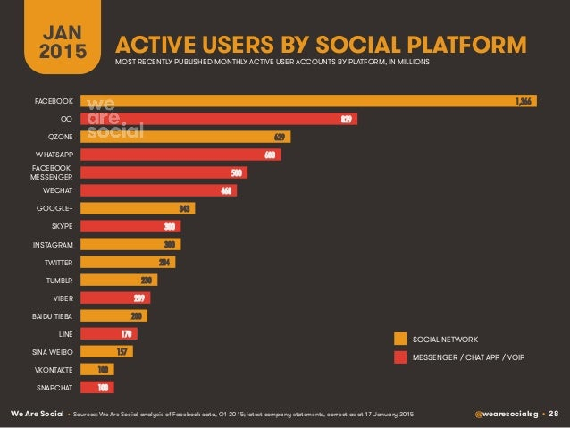 We Are Social @wearesocialsg • 28 ACTIVE USERS BY SOCIAL PLATFORM JAN 2015 • Sources: We Are Social analysis of Facebook d...