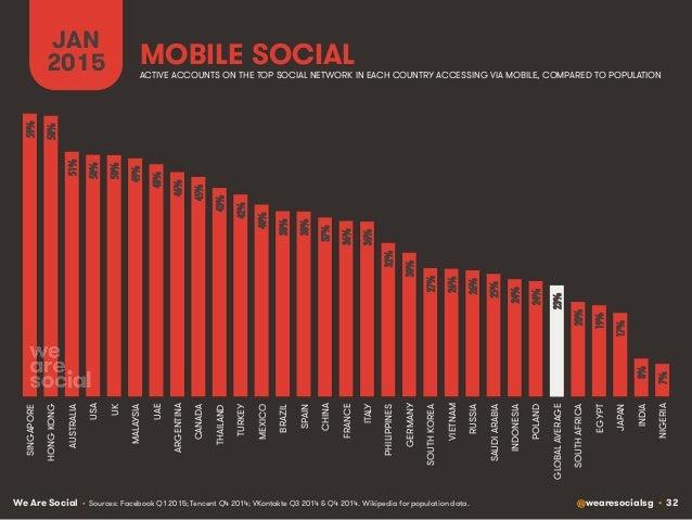 We Are Social @wearesocialsg • 32 MOBILE SOCIAL JAN 2015 • Sources: Facebook Q1 2015; Tencent Q4 2014; VKontakte Q3 2014 &...