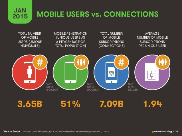 We Are Social @wearesocialsg • 34 MOBILE USERS vs. CONNECTIONS # # TOTAL NUMBER OF MOBILE USERS (UNIQUE INDIVIDUALS) MOBIL...