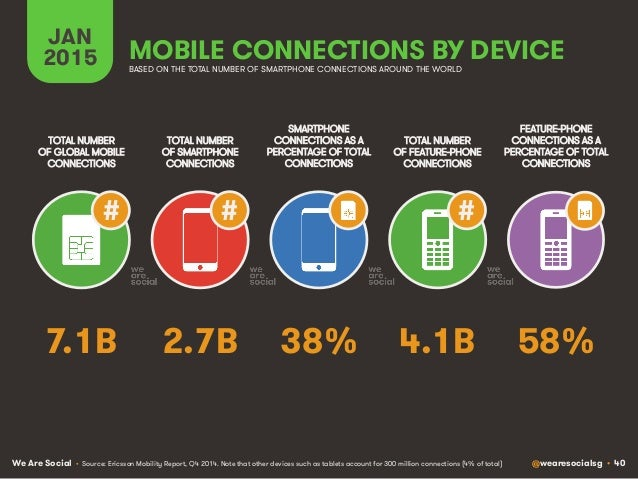 We Are Social @wearesocialsg • 40 JAN 2015 MOBILE CONNECTIONS BY DEVICE TOTAL NUMBER OF SMARTPHONE CONNECTIONS TOTAL NUMBE...