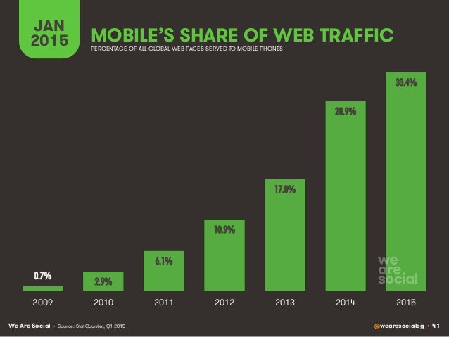 We Are Social @wearesocialsg • 41 MOBILE'S SHARE OF WEB TRAFFIC JAN 2015 PERCENTAGE OF ALL GLOBAL WEB PAGES SERVED TO MOBI...