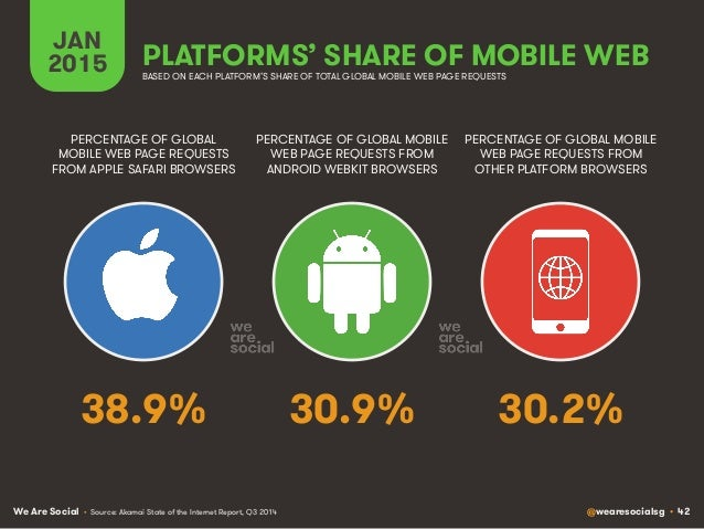 We Are Social @wearesocialsg • 42 JAN 2015 PLATFORMS' SHARE OF MOBILE WEB PERCENTAGE OF GLOBAL MOBILE WEB PAGE REQUESTS FR...