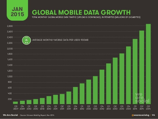 We Are Social @wearesocialsg • 44 GLOBAL MOBILE DATA GROWTH JAN 2015 TOTAL MONTHLY GLOBAL MOBILE DATA TRAFFIC (UPLOAD & DO...