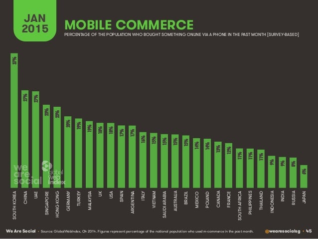 We Are Social @wearesocialsg • 45 MOBILE COMMERCE JAN 2015 PERCENTAGE OF THE POPULATION WHO BOUGHT SOMETHING ONLINE VIA A ...