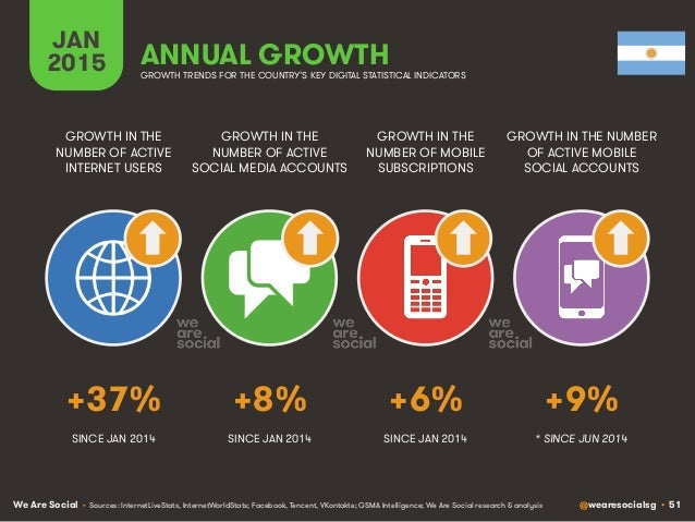 We Are Social @wearesocialsg • 51 JAN 2015 ANNUAL GROWTH GROWTH IN THE NUMBER OF ACTIVE INTERNET USERS GROWTH IN THE NUMBE...