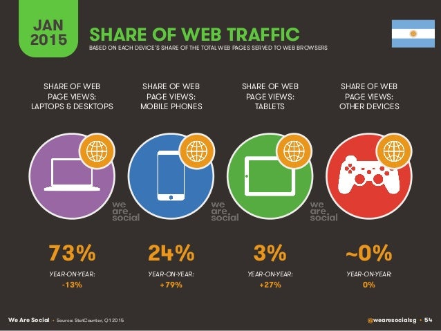 We Are Social @wearesocialsg • 54 JAN 2015 SHARE OF WEB TRAFFIC SHARE OF WEB PAGE VIEWS: LAPTOPS & DESKTOPS SHARE OF WEB P...