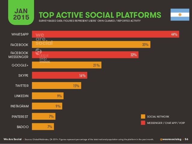 We Are Social @wearesocialsg • 56 JAN 2015 TOP ACTIVE SOCIAL PLATFORMS • Source: GlobalWebIndex, Q4 2014. Figures represen...