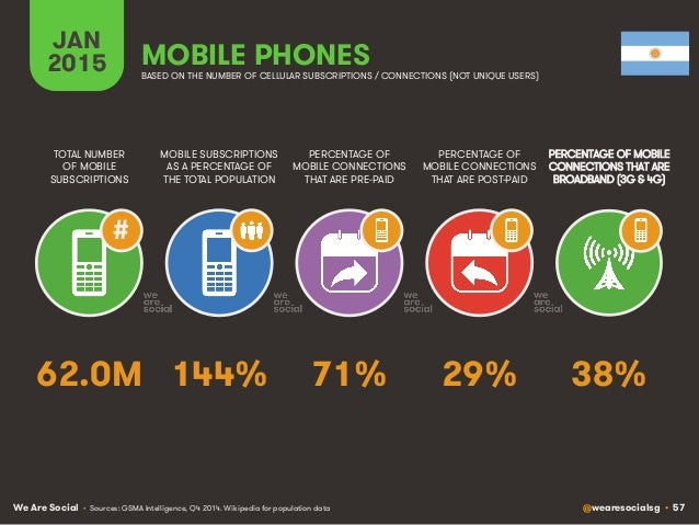 We Are Social @wearesocialsg • 57 JAN 2015 MOBILE SUBSCRIPTIONS AS A PERCENTAGE OF THE TOTAL POPULATION TOTAL NUMBER OF MO...