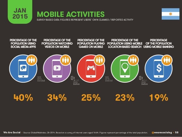 We Are Social @wearesocialsg • 58 JAN 2015 MOBILE ACTIVITIES $ PERCENTAGE OF THE POPULATION WATCHING VIDEOS ON MOBILE PERC...