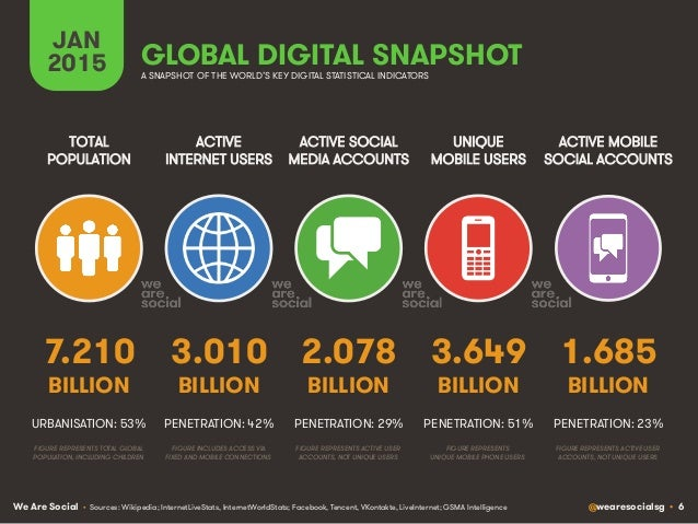 We Are Social @wearesocialsg • 6 GLOBAL DIGITAL SNAPSHOT ACTIVE INTERNET USERS TOTAL POPULATION ACTIVE SOCIAL MEDIA ACCOUN...