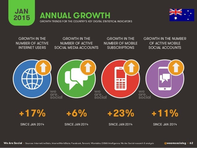 We Are Social @wearesocialsg • 62 JAN 2015 ANNUAL GROWTH GROWTH IN THE NUMBER OF ACTIVE INTERNET USERS GROWTH IN THE NUMBE...