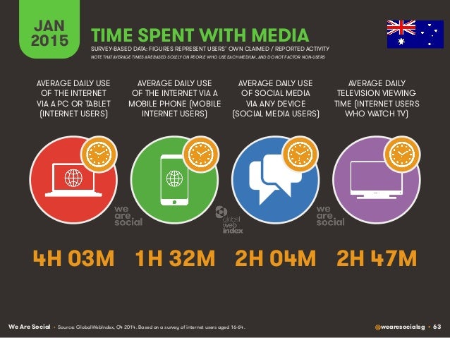 We Are Social @wearesocialsg • 63 JAN 2015 TIME SPENT WITH MEDIA SURVEY-BASED DATA: FIGURES REPRESENT USERS' OWN CLAIMED /...
