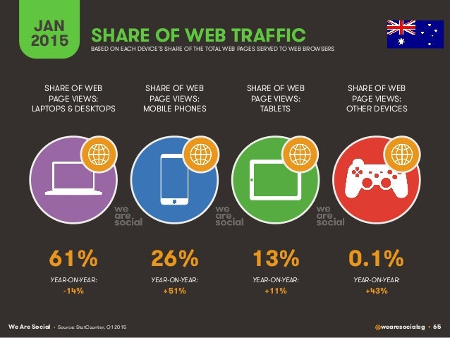 We Are Social @wearesocialsg • 65 JAN 2015 SHARE OF WEB TRAFFIC SHARE OF WEB PAGE VIEWS: LAPTOPS & DESKTOPS SHARE OF WEB P...