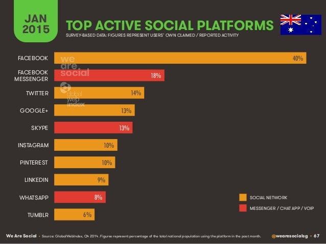 We Are Social @wearesocialsg • 67 JAN 2015 TOP ACTIVE SOCIAL PLATFORMS • Source: GlobalWebIndex, Q4 2014. Figures represen...