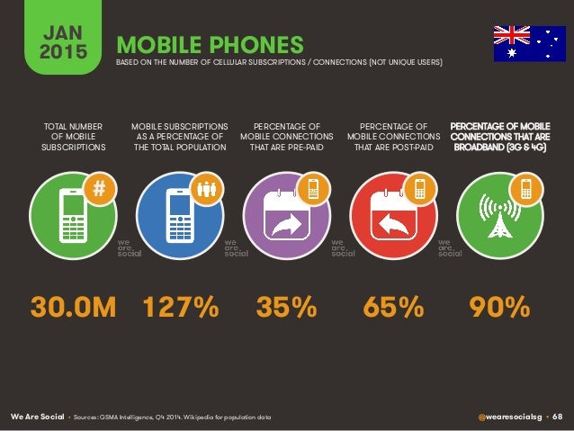 We Are Social @wearesocialsg • 68 JAN 2015 MOBILE SUBSCRIPTIONS AS A PERCENTAGE OF THE TOTAL POPULATION TOTAL NUMBER OF MO...