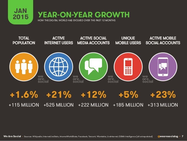 We Are Social @wearesocialsg • 7 YEAR-ON-YEAR GROWTH ACTIVE INTERNET USERS TOTAL POPULATION ACTIVE SOCIAL MEDIA ACCOUNTS U...