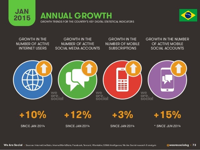 We Are Social @wearesocialsg • 73 JAN 2015 ANNUAL GROWTH GROWTH IN THE NUMBER OF ACTIVE INTERNET USERS GROWTH IN THE NUMBE...