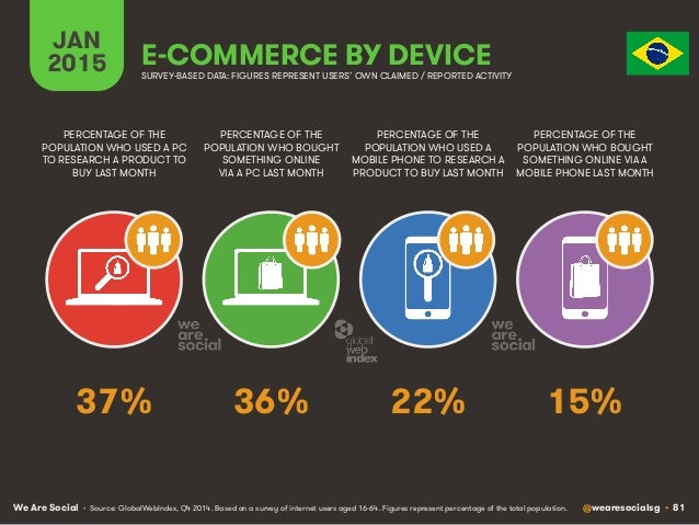 We Are Social @wearesocialsg • 81 JAN 2015 E-COMMERCE BY DEVICE PERCENTAGE OF THE POPULATION WHO USED A PC TO RESEARCH A P...