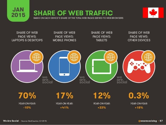 We Are Social @wearesocialsg • 87 JAN 2015 SHARE OF WEB TRAFFIC SHARE OF WEB PAGE VIEWS: LAPTOPS & DESKTOPS SHARE OF WEB P...