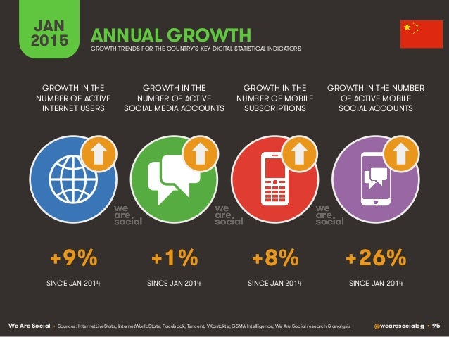 We Are Social @wearesocialsg • 95 JAN 2015 ANNUAL GROWTH GROWTH IN THE NUMBER OF ACTIVE INTERNET USERS GROWTH IN THE NUMBE...