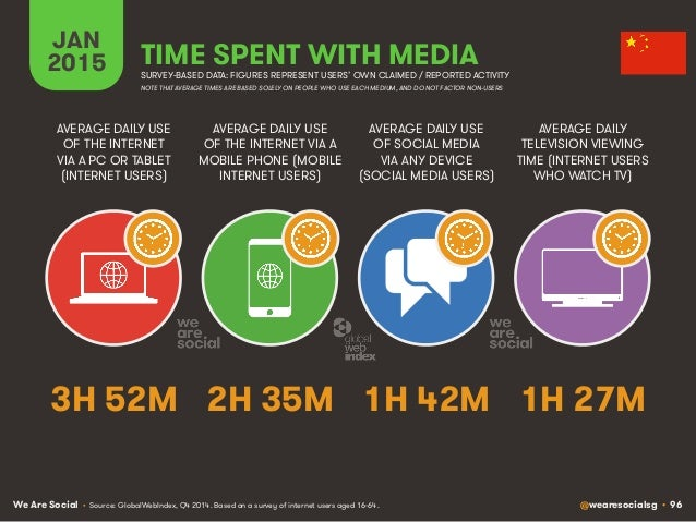 We Are Social @wearesocialsg • 96 JAN 2015 TIME SPENT WITH MEDIA SURVEY-BASED DATA: FIGURES REPRESENT USERS' OWN CLAIMED /...