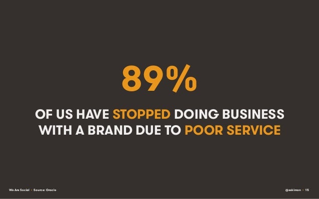 89% OF US HAVE STOPPED DOING BUSINESS WITH A BRAND DUE TO POOR SERVICE  We Are Social • Source: Oracle  @eskimon • 15