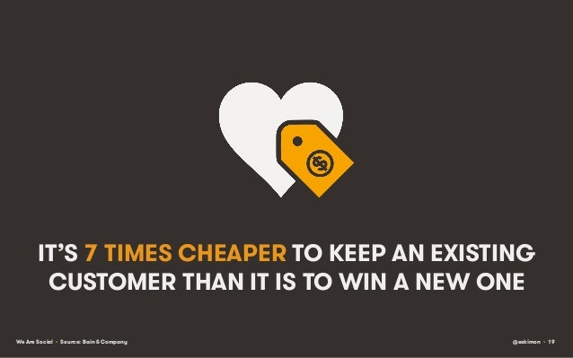 IT'S 7 TIMES CHEAPER TO KEEP AN EXISTING CUSTOMER THAN IT IS TO WIN A NEW ONE We Are Social • Source: Bain & Company  @esk...