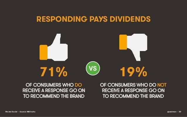 RESPONDING PAYS DIVIDENDS  71% OF CONSUMERS WHO DO RECEIVE A RESPONSE GO ON TO RECOMMEND THE BRAND We Are Social • Source:...