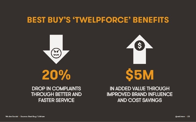 BEST BUY'S 'TWELPFORCE' BENEFITS  20%  $5M  DROP IN COMPLAINTS THROUGH BETTER AND FASTER SERVICE  IN ADDED VALUE THROUGH I...