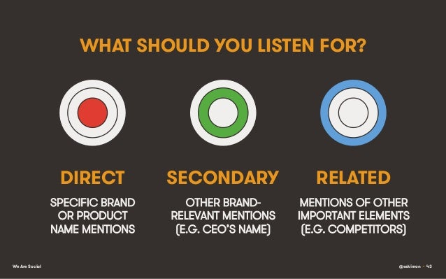 WHAT SHOULD YOU LISTEN FOR?  DIRECT  RELATED  SPECIFIC BRAND OR PRODUCT NAME MENTIONS We Are Social  SECONDARY OTHER BRAND...
