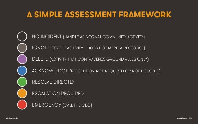 A SIMPLE ASSESSMENT FRAMEWORK NO INCIDENT (HANDLE AS NORMAL COMMUNITY ACTIVITY) IGNORE ('TROLL' ACTIVITY – DOES NOT MERIT ...