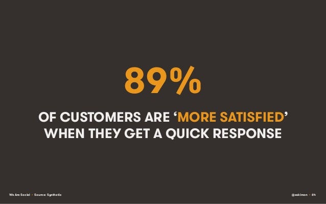 89% OF CUSTOMERS ARE 'MORE SATISFIED' WHEN THEY GET A QUICK RESPONSE  We Are Social • Source: Synthetix  @eskimon • 64
