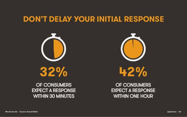 DON'T DELAY YOUR INITIAL RESPONSE  32%  42%  OF CONSUMERS EXPECT A RESPONSE WITHIN 30 MINUTES  OF CONSUMERS EXPECT A RESPO...