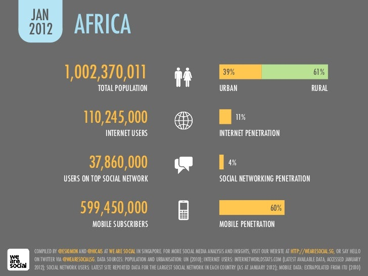 JAN2012                AFRICA              1,002,370,011                                                                  ...