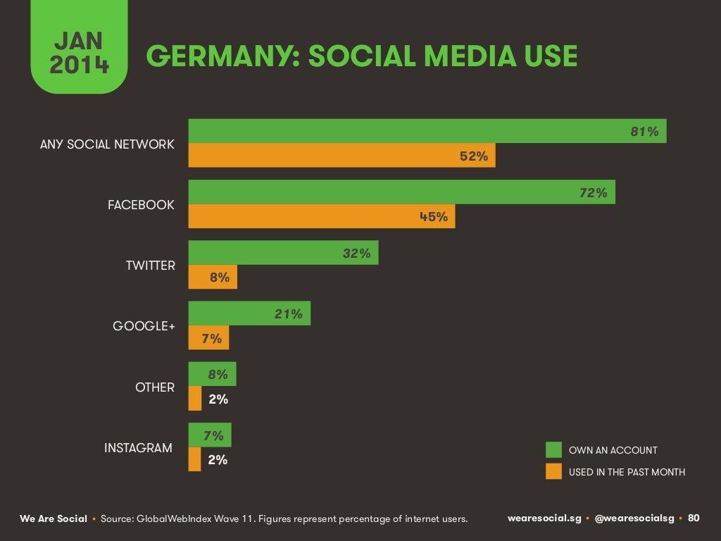 JAN 2014 GERMANY: SOCIAL MEDIA