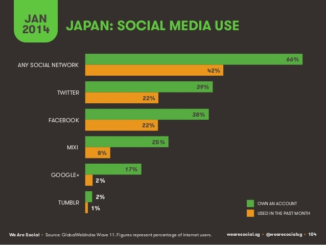 JAN 2014  JAPAN: SOCIAL MEDIA USE 66%  ANY SOCIAL NETWORK  42% 39%  TWITTER  22% 38%  FACEBOOK  MIXI  GOOGLE+  TUMBLR  22%...