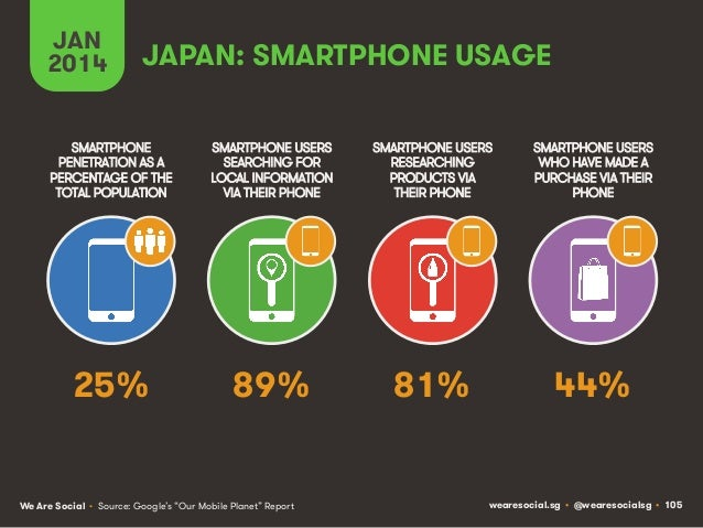 JAN 2014  JAPAN: SMARTPHONE USAGE  SMARTPHONE PENETRATION AS A PERCENTAGE OF THE TOTAL POPULATION  SMARTPHONE USERS SEARCH...