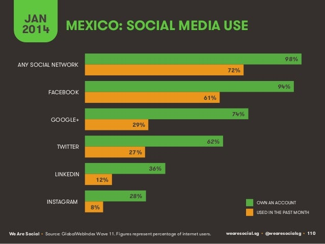 JAN 2014  MEXICO: SOCIAL MEDIA USE 98%  ANY SOCIAL NETWORK  72% 94%  FACEBOOK  61% 74%  GOOGLE+  29% 62%  TWITTER  LINKEDI...