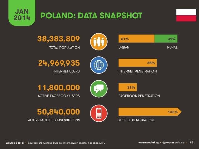 JAN 2014  POLAND: DATA SNAPSHOT 38,383,809  61%  39%  TOTAL POPULATION  URBAN  RURAL  24,969,935 INTERNET USERS  11,800,00...