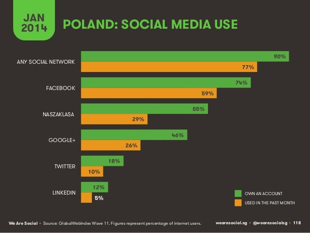 JAN 2014  POLAND: SOCIAL MEDIA USE 90%  ANY SOCIAL NETWORK  77% 74%  FACEBOOK  59% 55%  NASZAKLASA  29% 46%  GOOGLE+  TWIT...
