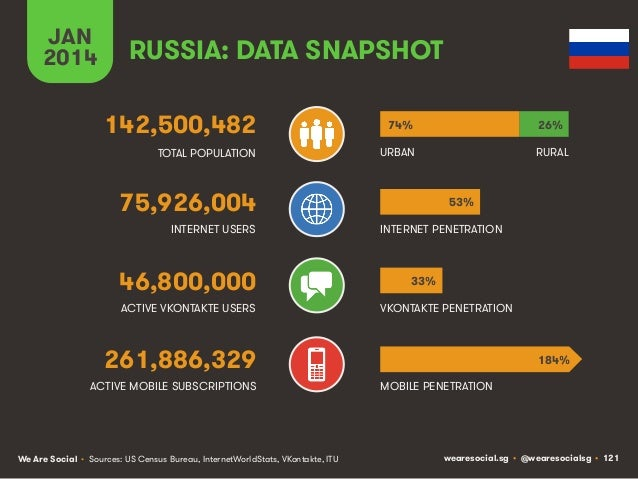 JAN 2014  RUSSIA: DATA SNAPSHOT 142,500,482  74%  26%  TOTAL POPULATION  URBAN  RURAL  75,926,004 INTERNET USERS  46,800,0...