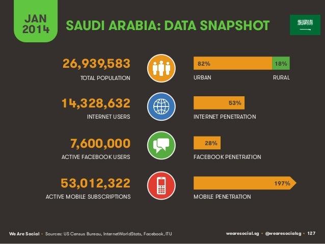JAN 2014  SAUDI ARABIA: DATA SNAPSHOT 26,939,583  82%  18%  TOTAL POPULATION  URBAN  RURAL  14,328,632 INTERNET USERS  7,6...